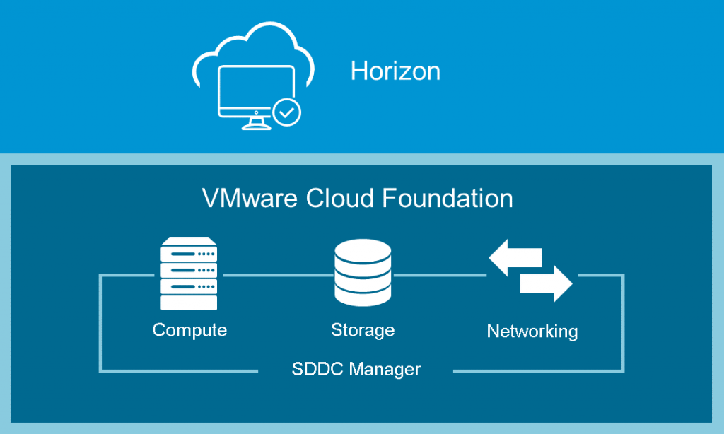 VmWare_Cloud_Foundation